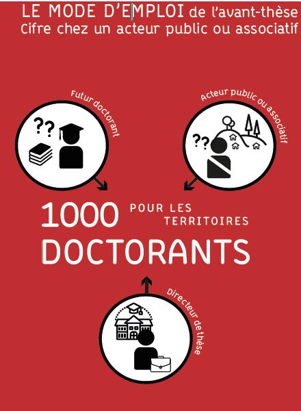 1000 thèses pour nos territoires - Hesam Université MSH Paris Nord